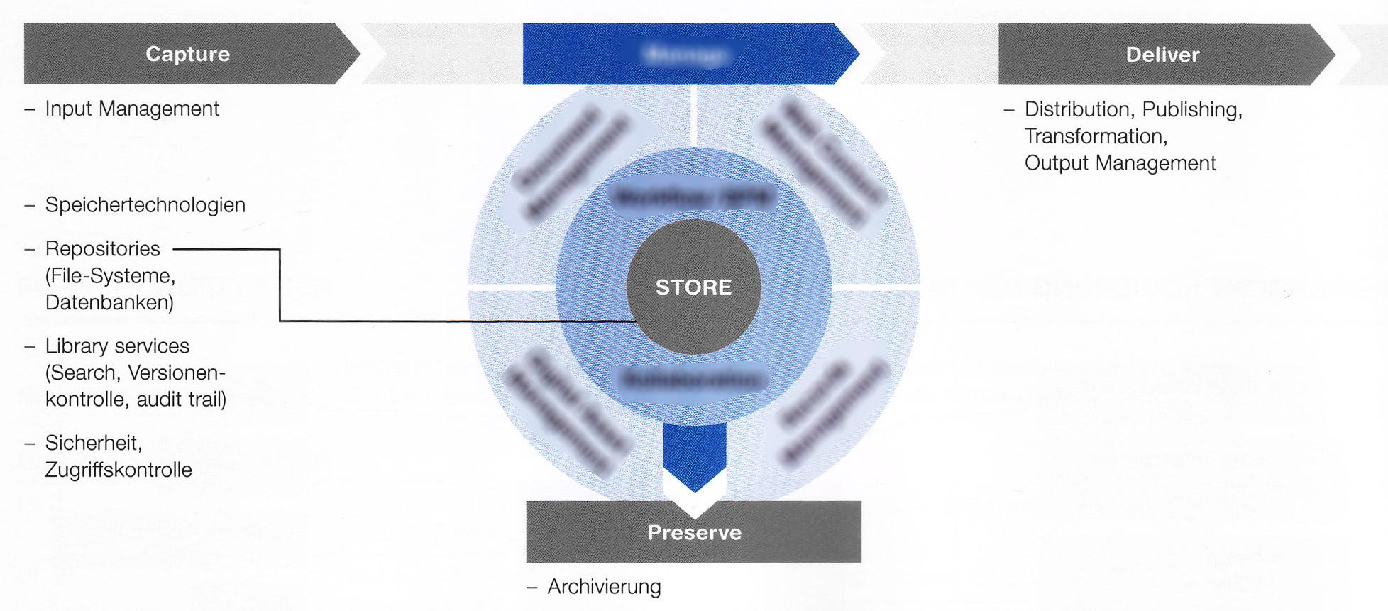 ECM-Komponenten-Manage-Blur