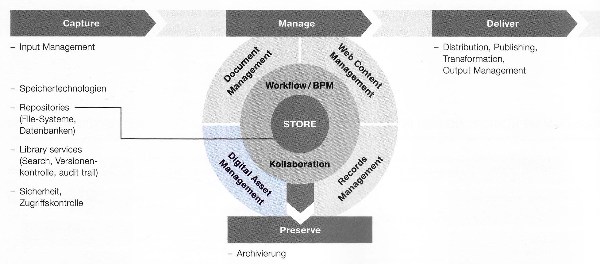 ECM-Komponenten-Manage-DAM