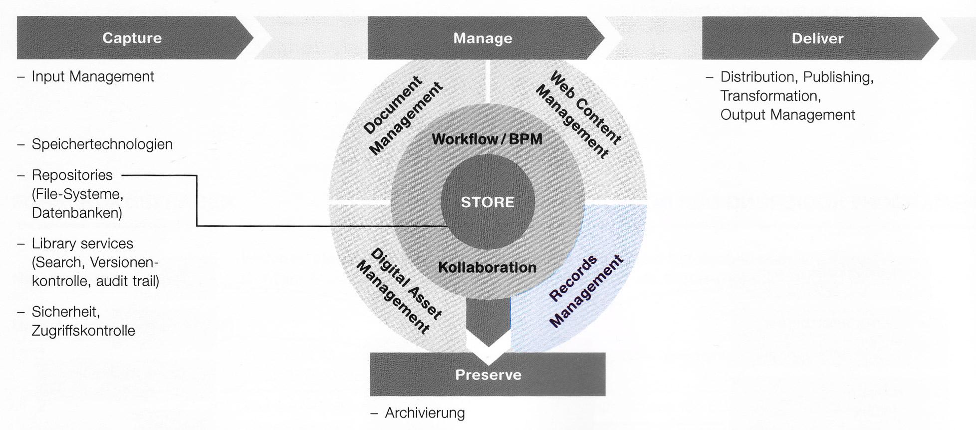 ECM-Komponenten-Manage-RM