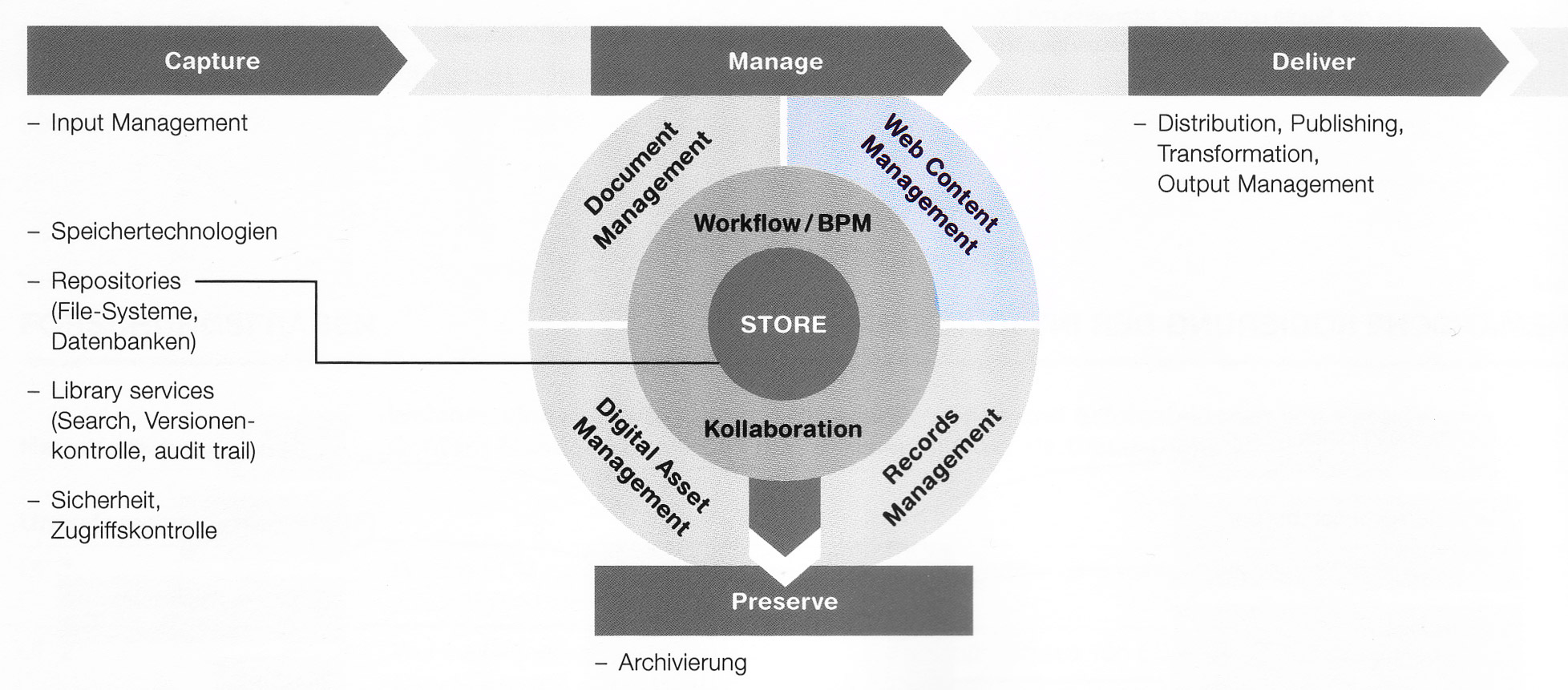 ECM-Komponenten-Manage-WCMS