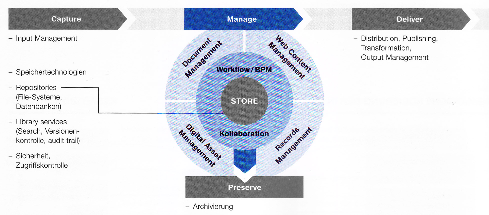 ECM-Komponenten-Manage