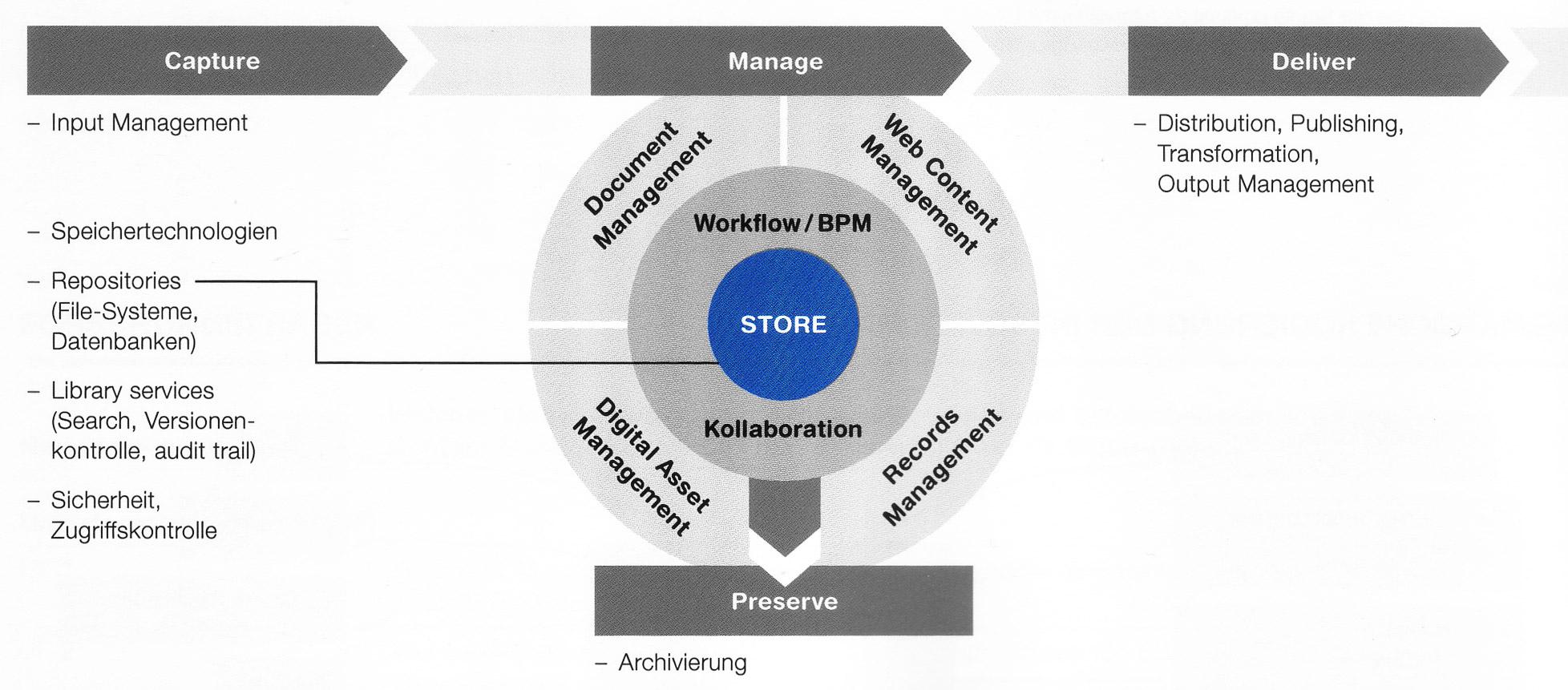ECM-Komponenten-Store
