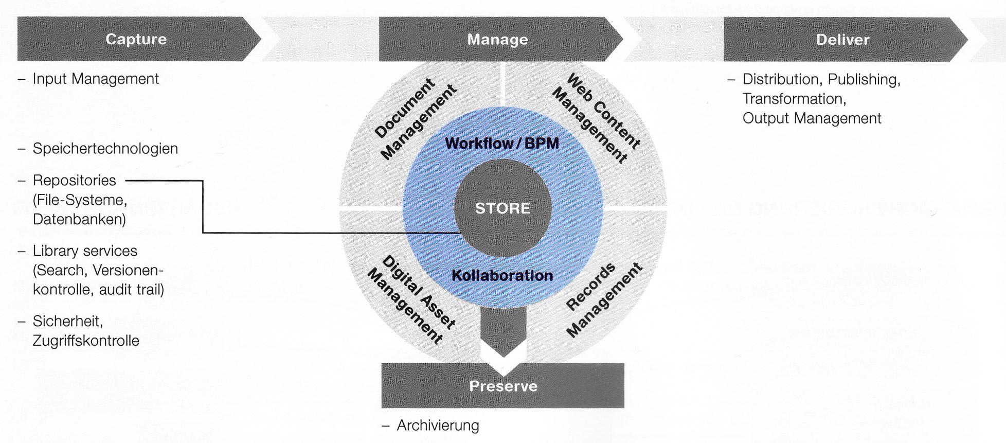ECM-Komponenten-Workflow-BPM