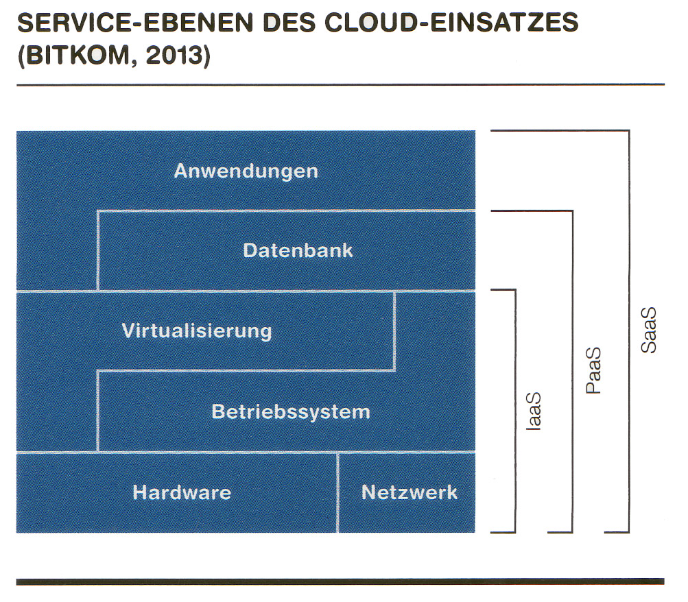 Service-Ebenen-Cloud-Computing